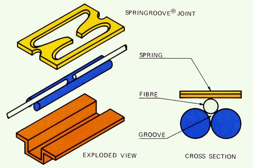 springroove_joint